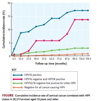 hpv 18 cancer risk