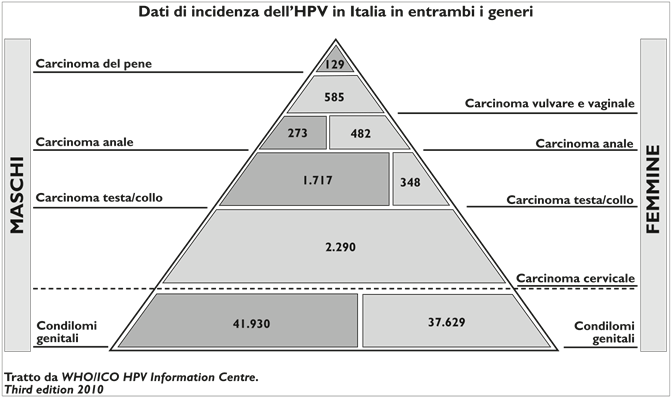 hpv alto rischio numeri human papillomavirus vaccine singapore