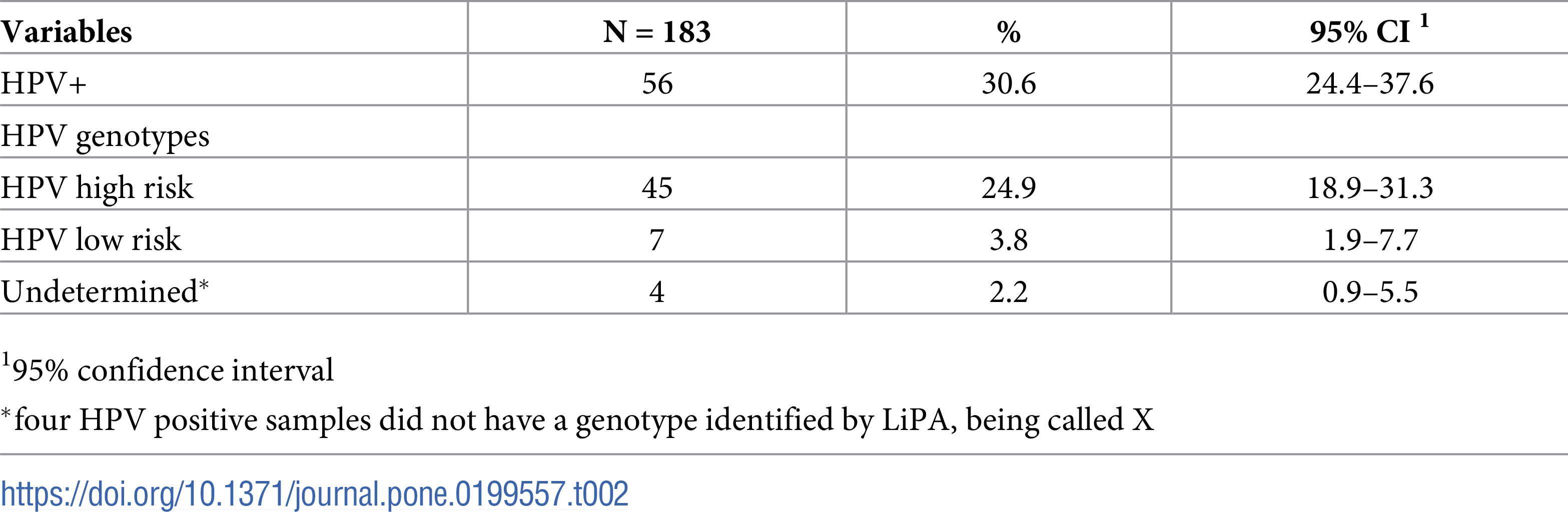 hpv 16 and 18 penile cancer