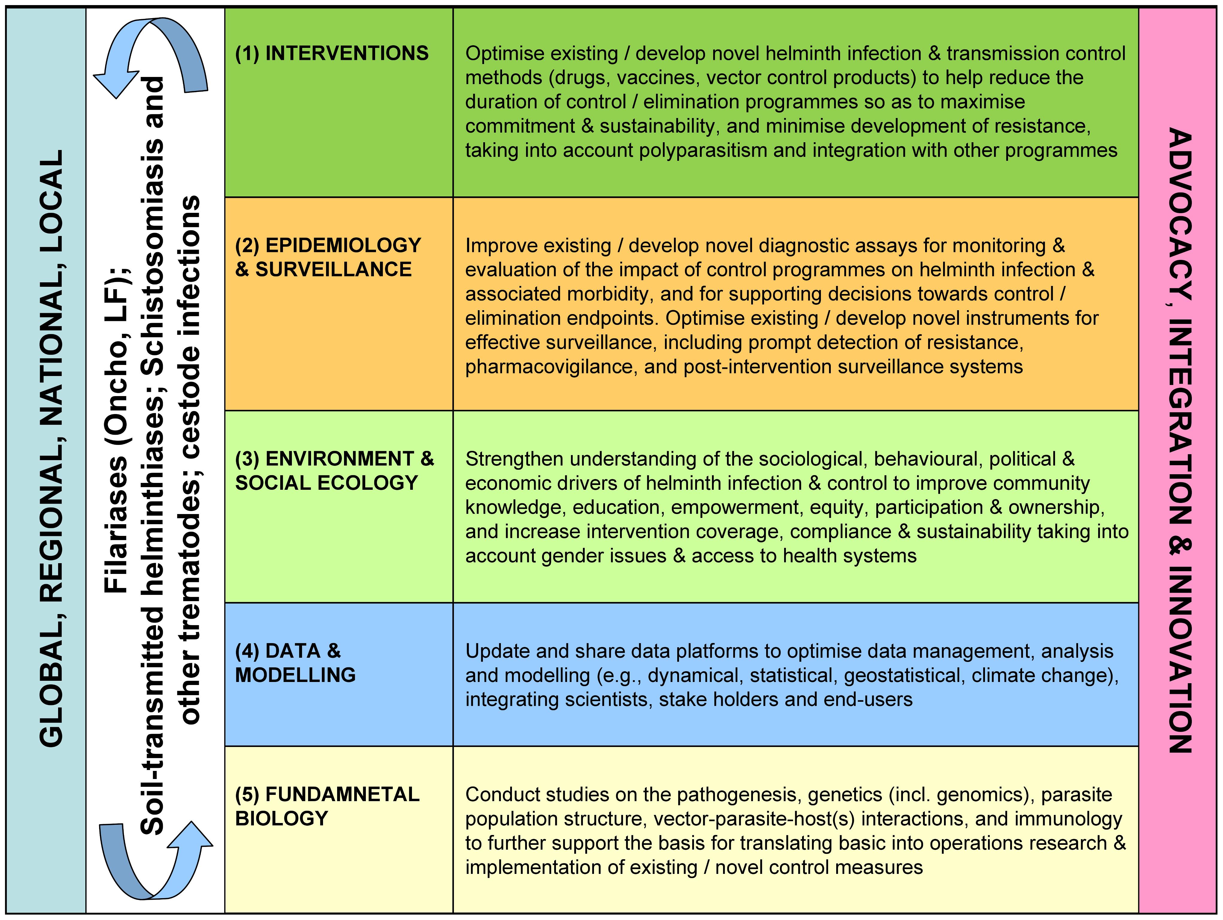 helminth infection prevention diagnosticul simptomelor parazitului