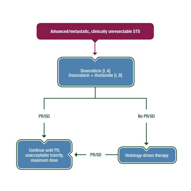 cancer council sarcoma guidelines listă de frecvențe regale pentru paraziți