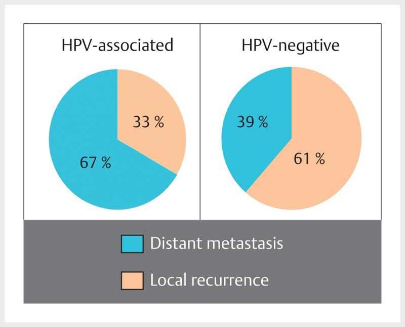 hpv schutzimpfung manner ductal papilloma medscape