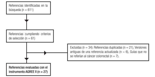 cancer de colon y recto gpc