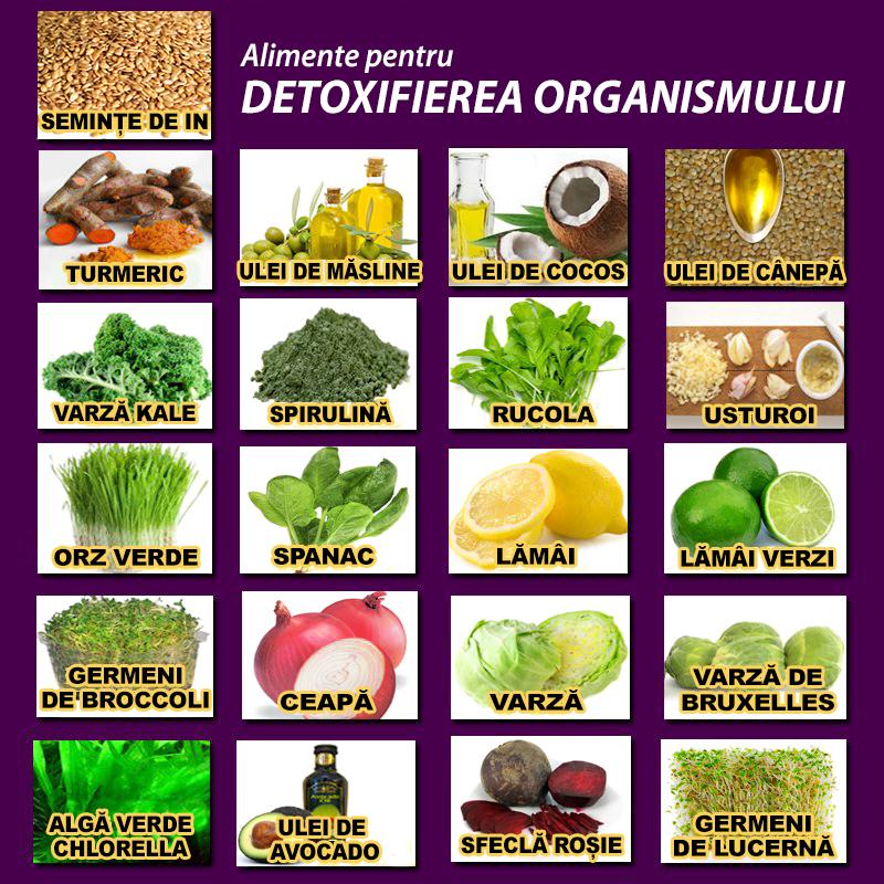 ce inseamna detoxifierea organismului
