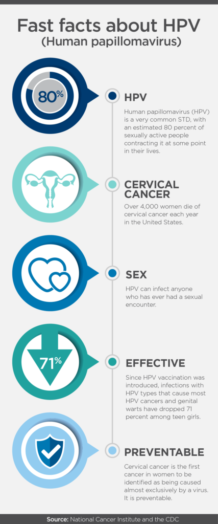 hpv treatment and prevention avea condiloame pe colul uterin