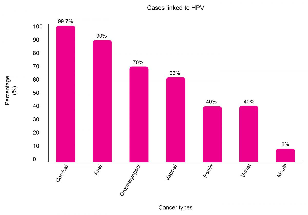 Cervical cancer high risk hpv - Cancer papiloma humano - Hpv virus cancer risk