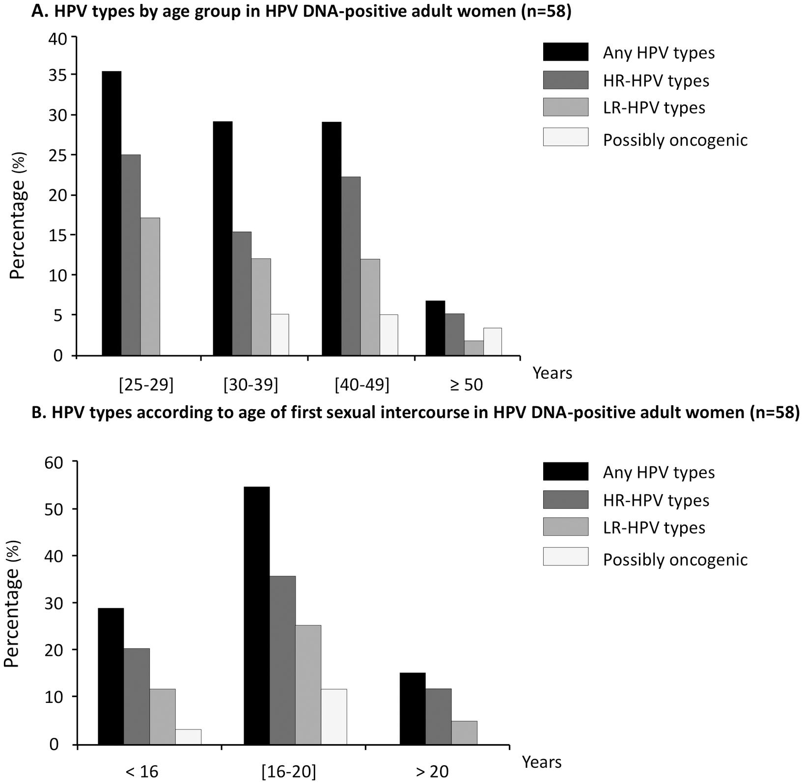 papillomavirus genital tratament