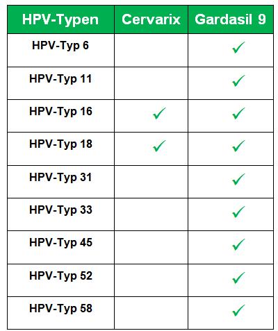 hpv impfung jungen erfahrungen does wart hpv cause cancer