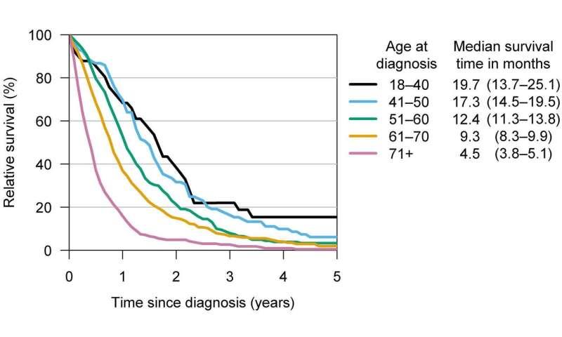 pancreatic cancer znaczenie