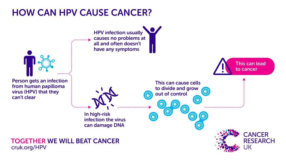 - Can hpv cause cancer, Can papilloma cause cancer