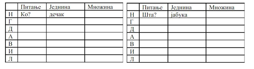 padezi srpski jezik primeri)