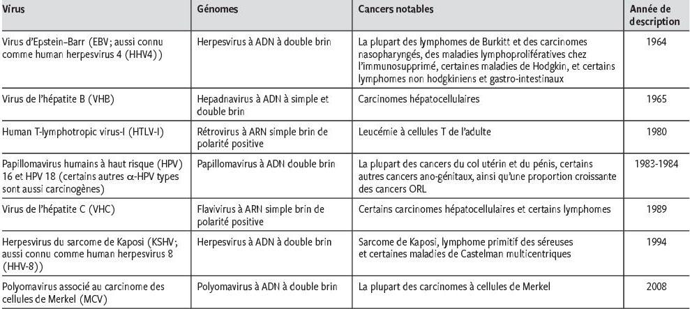 tratamentul papilomului cu medicamente antivirale