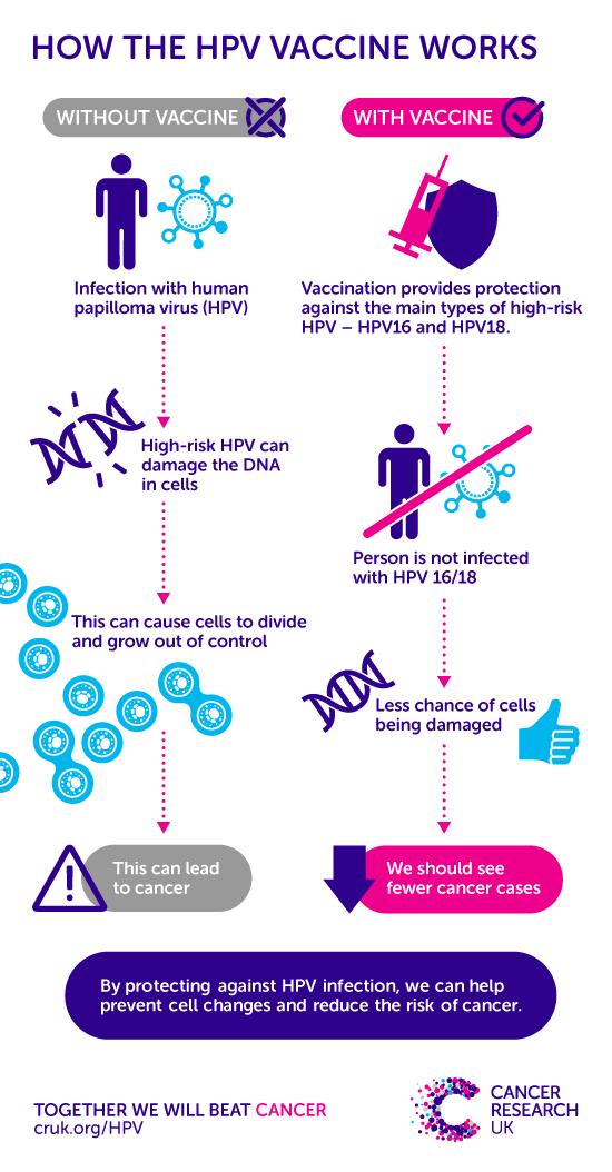 hpv wart virus infection helmintii îi luptă